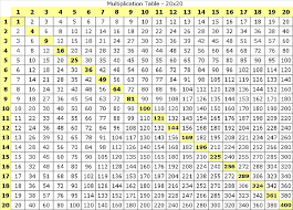 Timetables Chart Up To 1000 Multiplication Table 20x20 Why Stop At 12