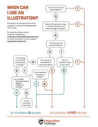Osu Chart Chart Archives University Marketing