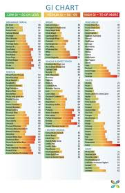 Carrots Glycemic Index Chart Glycemic Index Chart In 2019 Low Glycemic Index Foods