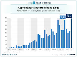 Chart Of Iphone Sales How Apples Iphones Have Sold Over The Years Chart