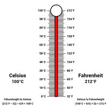Fahrenheit To Celsius Thermometer Chart Thermometer Free Virtual Manipulatives Toy Theater