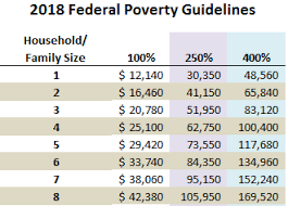2018 Federal Poverty Level Chart For Medicaid Financial Assistance Mary A Rackham Institute