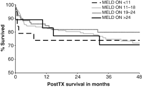 Meld Score Survival Chart Is Meld Score Sufficient To Predict Not Only Death On