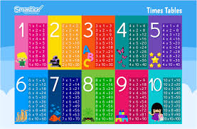 Multiplication Tables 1 10 Times Tables To Download And Print Elementary Math