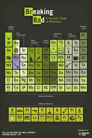 Breaking Bad Periodic Table Charting The Elements Of Walt