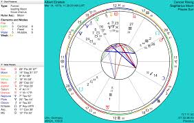 Current Natal Chart Astrograph Timepassages Standard Edition
