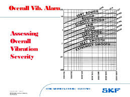 Enveloped Acceleration Severity Chart Vibration Monitoring