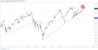 Ndx Chart Dow Jones S P 500 Ndx Technical Outlook As Record Highs Near