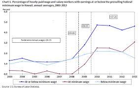 Minimum Wage Workers In Hawaii 2013 Western Information