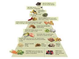 Anti Inflammatory Foods Chart Anti Inflammatory Food Pyramid Anti Inflammatory Diet