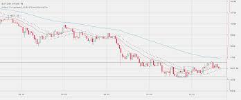 Bitcoin Price Watch Hedging The Dip Newsbtc
