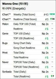 Bugs Music Chart Wanna One Sweeps Online Music Charts Immediately After