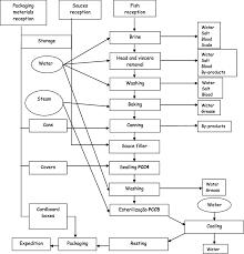 Fish Canning Industry Flowchart Download Scientific Diagram