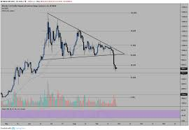 Btc Could Bounce Off 7200 Support Coin News Telegraph