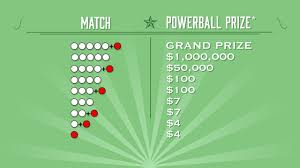 Powerball Winning Chart How To Play Powerball