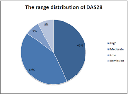 28 Pie Chart Pie Chart Showing The Range Distribution Of Das28 Among
