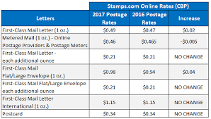 Stamps Com Automatically Updated With New 2017 Usps Rates