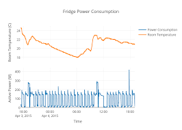 Fridge Power Consumption Line Chart Made By Ross93 Plotly