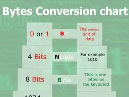 Bytes Conversion Poster
