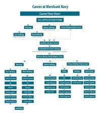 Gp Rating Career Flow Chart Gp Rating Career Flow Chart Offshore Shipping Academy
