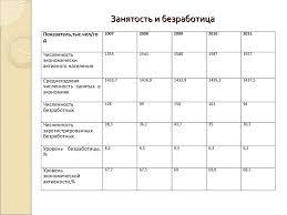 реферат Статистика занятости и безработицы  Статистика занятости и безработицы курсовая