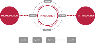 Game Development Process Pre Production To Post Production