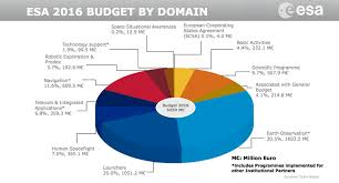 National Budget 2016 Pie Chart Esa Members Give Space Agency An 18 Percent Budget Boost Spacenews Com