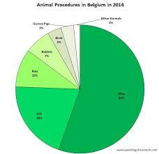 Belgium Language Pie Chart Belgium And Poland Release Latest Animal Research Statistics