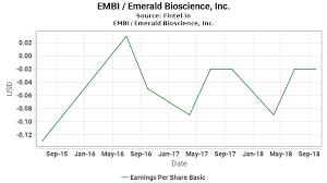 Embi Eps Earnings Per Share Basic Emerald Bioscience
