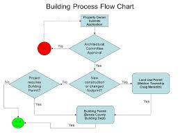 Building Permit Flow Chart Crystal Mountain Club Association Architectural Committee