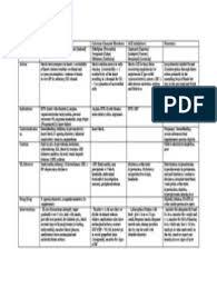 Cardiovascular Drug Chart Nursing Notes Nursing School