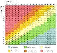 Bmi Underweight Overweight Chart Body Mass Index Bioninja