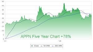 Appn Stock Chart 1 Appn Profile Stock Price Fundamentals More