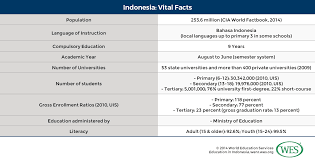 Education in Indonesia - WENR