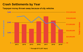 City Has Spent Half A Billion Because Of Reckless Driving By