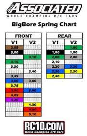 56 Described Team Associated Spring Chart