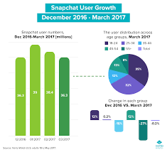 Snap Chart On The Eve Of Snapchats First Earning Call A Look At Their
