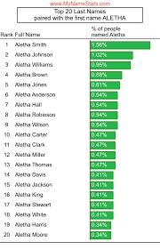 ALETHA First Name Statistics by MyNameStats.com