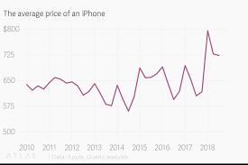 Apple Iphone Pricing Chart The Average Price Of An Iphone