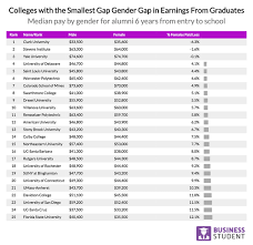 Ranking Americas Colleges By Gender Wage Gap