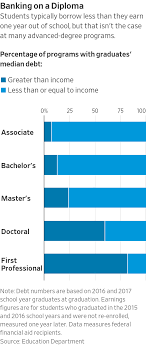 How To Compare Colleges Which College Graduates Make The Most Wsj