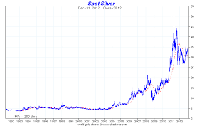 Silver Spot Price 5 Year September 2019