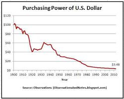 Buying Power Of The Dollar Chart Observations The Decrease In Purchasing Power Of The U S