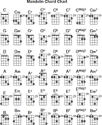 Mandolin Chord Chart Printable Pin By Colleen Irven On Mandolin Chords In 2019 Mandolin