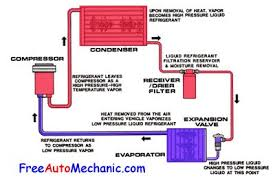 car air conditioning system diagram. the diagram shows flow of r-134a freon in an automotive air conditioning system. car system n