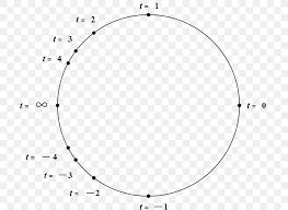 Unit Circle Mathematics Rational Function Trigonometry Png