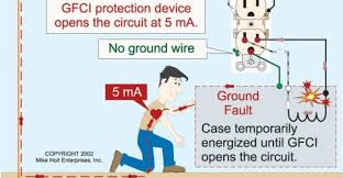 how gfcis work electrical construction maintenance ec m magazine how gfcis work