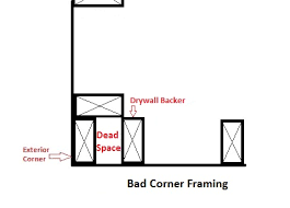 framing an exterior wall corner. Frame An Exterior Corner. Inefficient House Construction Framing Wall Corner .