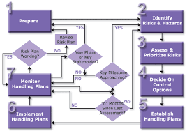 Process Steps Requirements Process Steps Of Process Diagram