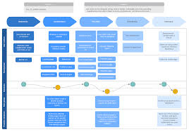 User Journey Chart How To Create A Customer Journey Map Lucidchart